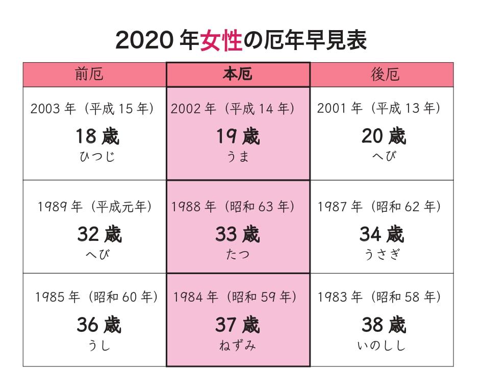 の 2020 女性 厄年